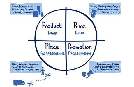 Хотите, чтобы товары и услуги продавали себя сами?